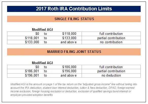 2017 Roth IRA Contribution Limits