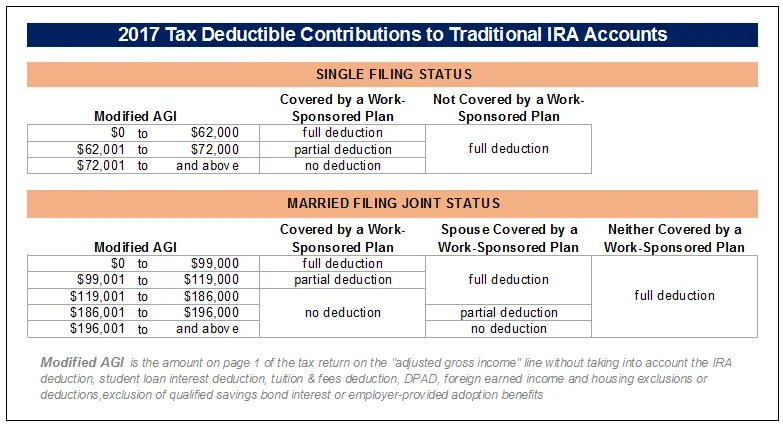 2017 Tax Deductible Contributions to Traditional IRA Accounts