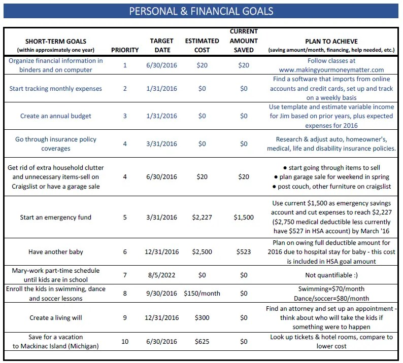 Example Short-Term Goals Updated for Saving & Investing