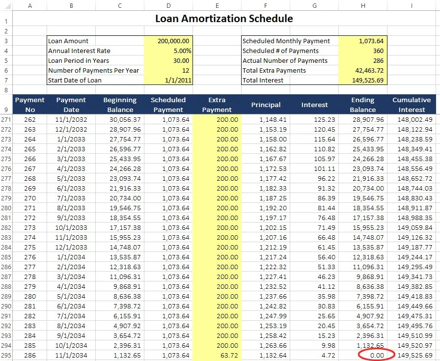 part ii ways to use loan amortization schedules in your financial plan