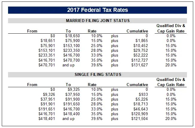 2017 Federal Tax Rates (Ordinary & Capital Gain)