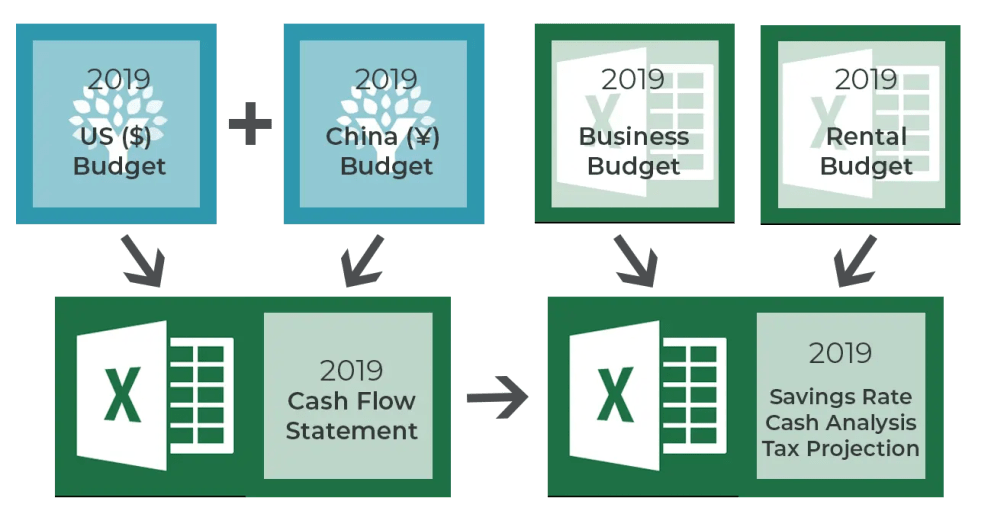 A diagram of the complete way I track my personal, business and rental budgets. This helps to monitor my financials and determine savings, rate and even estimated taxes.