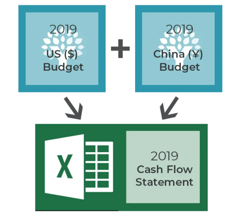 How I combine my YNAB budgets into my own personal finance spreadsheet.