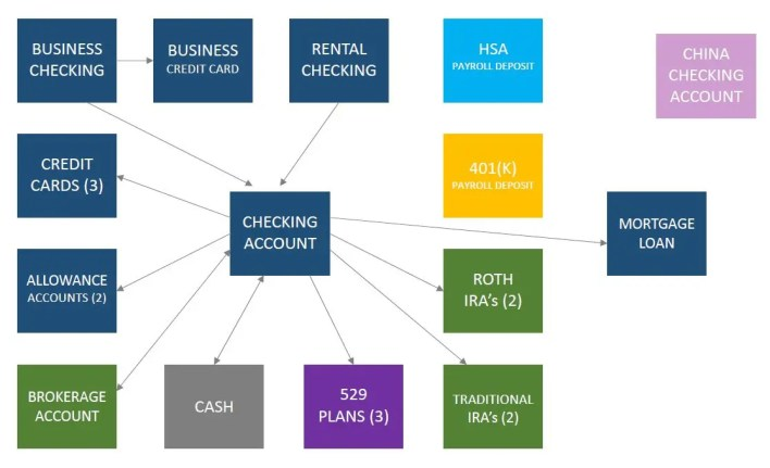 Account map including checking, cash, brokerage and retirement accounts.