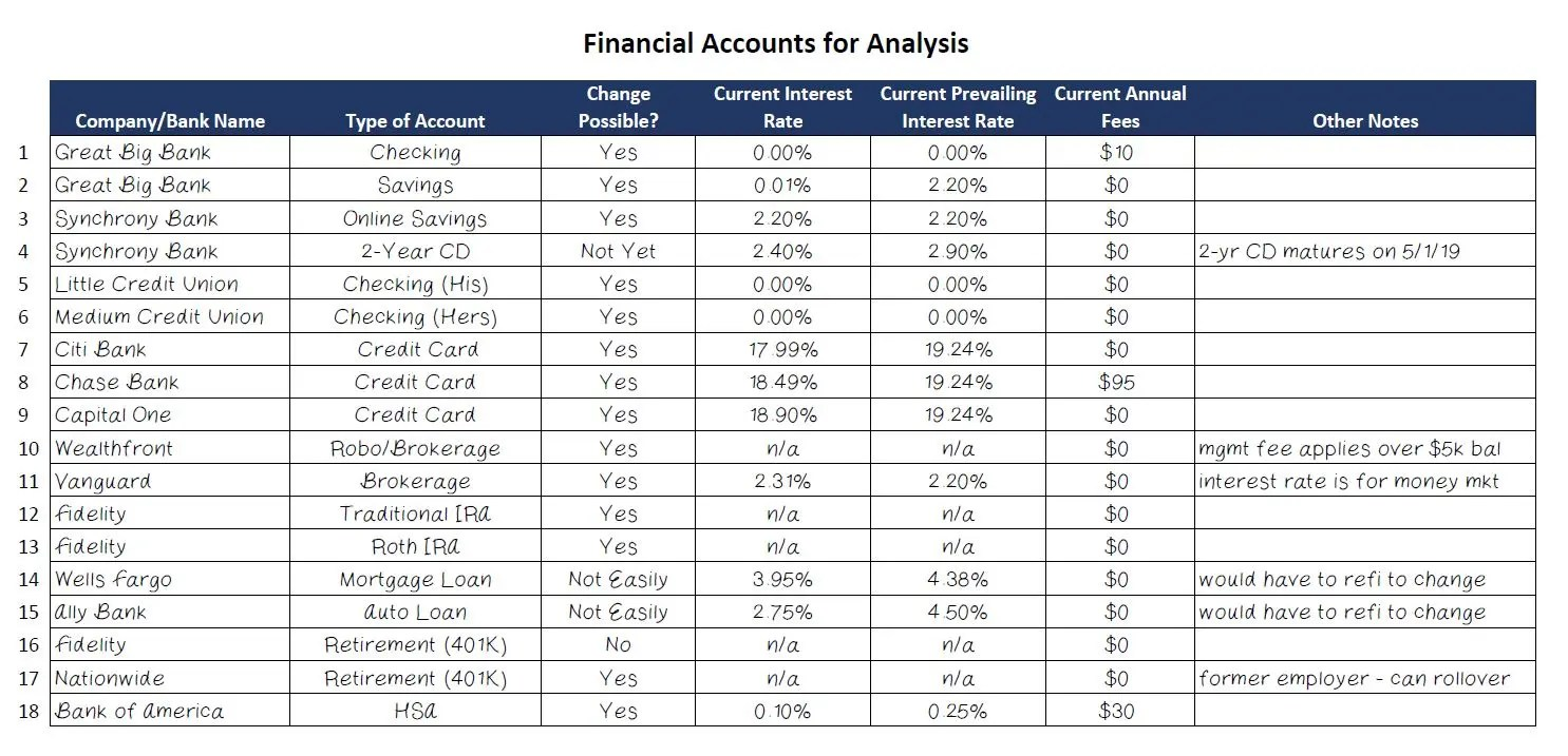 Analysis of Financial Accounts Example