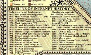 30 Dünya İnternet Haritası 1.0