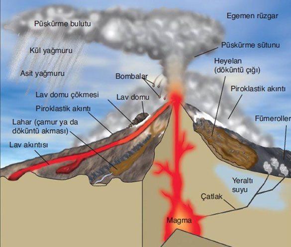 yanardag Dünyadaki En Ünlü Volkanlar