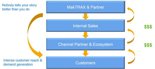 sales traction methodology