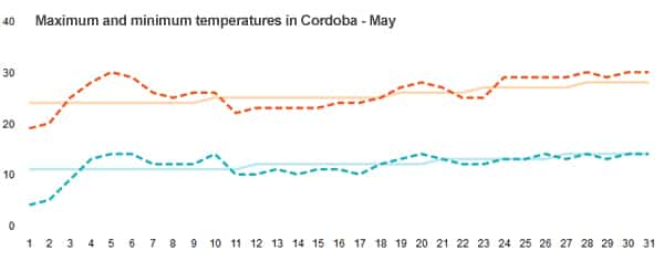 Temperature in Cordoba in May