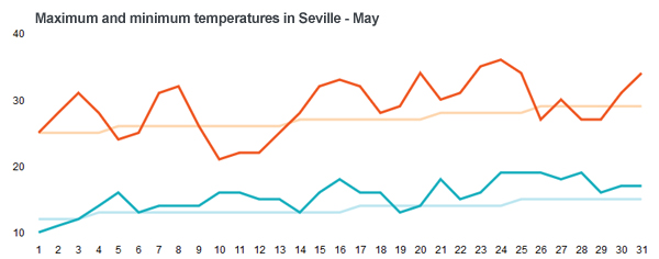 Graph with temperature during May in Seville