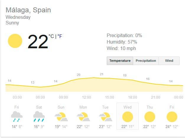 Ein Besuch in Málaga im März – wie ist das Wetter?