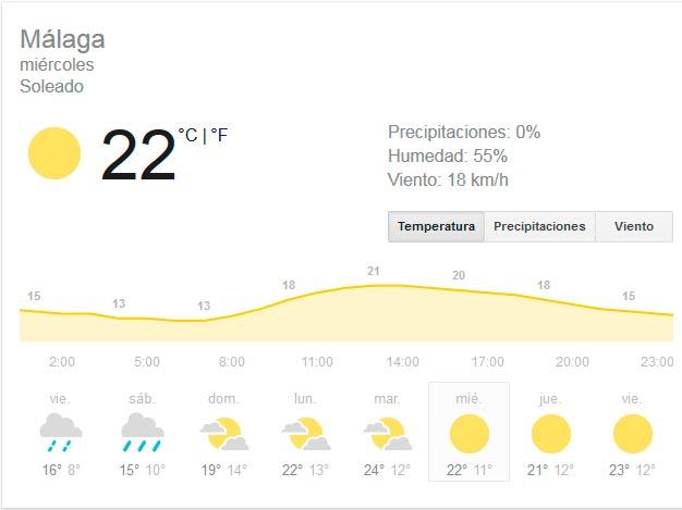 wie ist das wetter in malaga