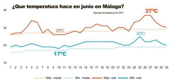 Histórico temperatura Málaga en junio