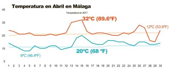 Temperaturas en abril en Málaga