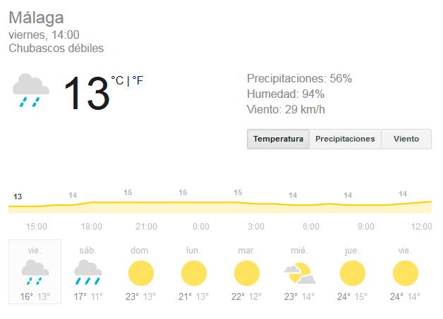 ¿Qué hacer un día de lluvia en Málaga?