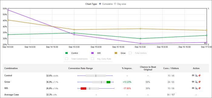 visual-website-optimizer-reporting