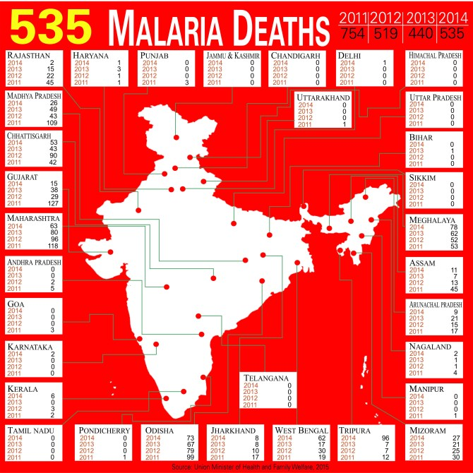 Malaria in India – Malaria Site