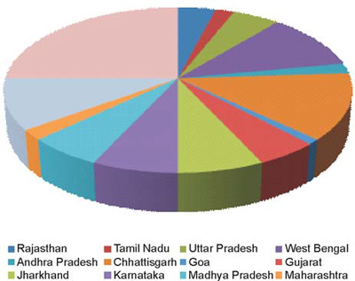 Orissa, Chhattisgarh, West Bengal, Jharkhand and Karnataka contribute the most number of cases of malaria in India [6]