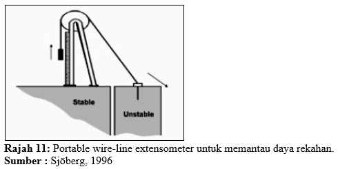 19-portable wire-line extensometer