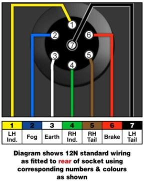 Towbar information  towbar electrics wiring diagrams | Malcolms Towbars Dublin Ireland