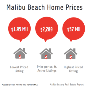 Malibu Home Prices Steadily Rising: Mortgage Rates Drop