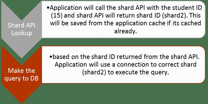 Application Aware Sharding for a MySQL Database