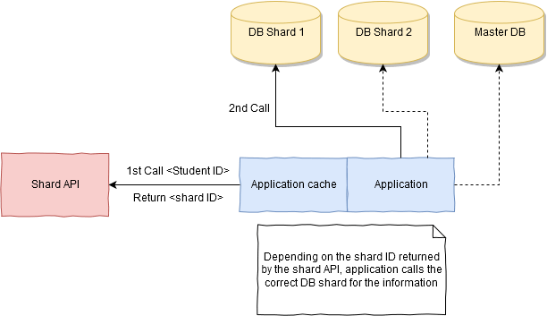 sharding-architecture, Application Aware Sharding for a MySQL Database