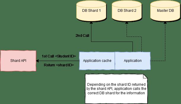 sharding-architecture, Application Aware Sharding for a MySQL Database