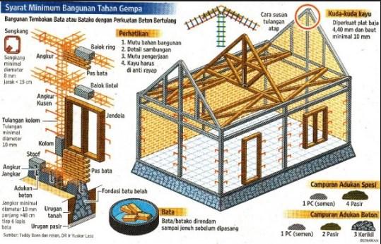 Beton Bangunan Tahan Gempa