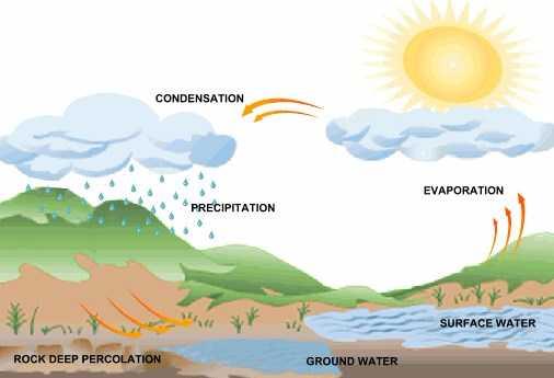 Proses Terjadinya Hujan dan Penjelasannya Lengkap