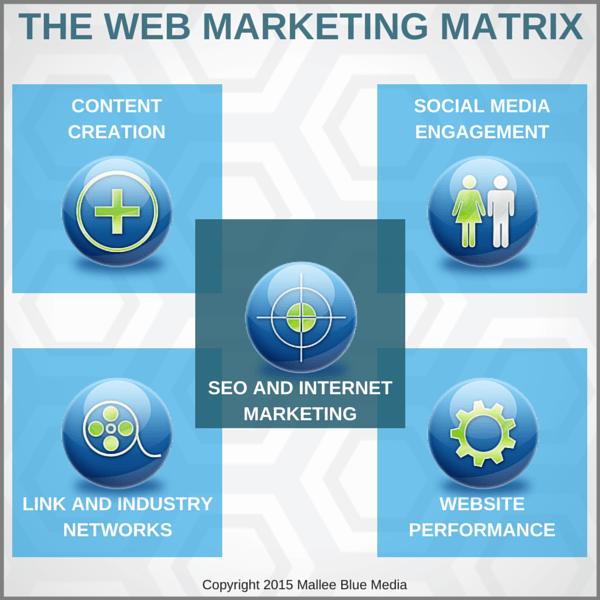 the web marketing matrix