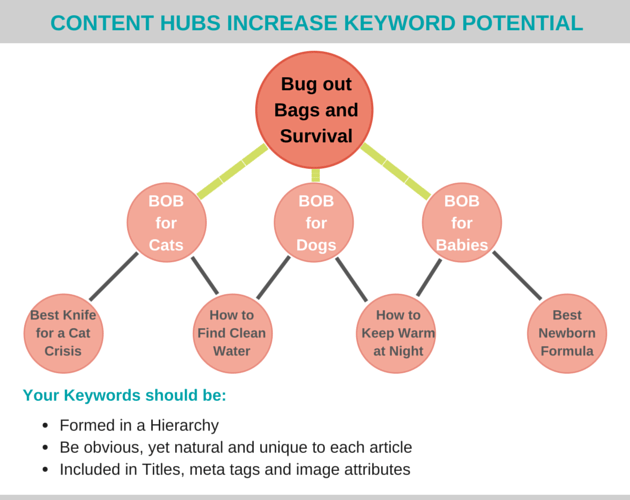 Content Marketing Strategy Ideas