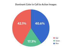 colour theory in web design