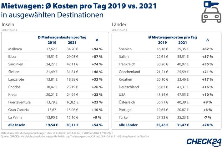 Mietwagenkosten pro Tag auf Mallorca aktuell 94 Prozent höher als im gleichen Zeitraum 2019