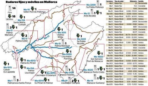 Die DGT 'verrät' die Standorte der festen und mobilen Radargeräte