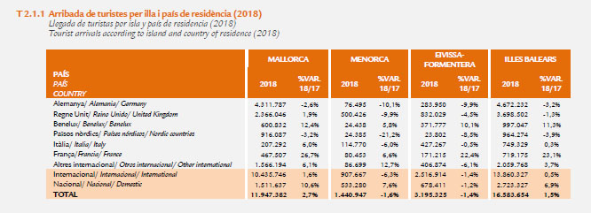 Anzahl Touristen 2019