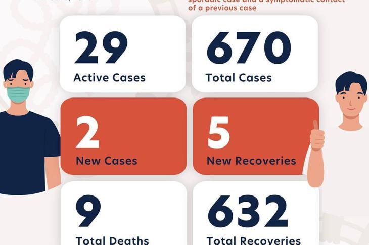 26 Haziran - Korona Virüs Son Durum - 2 Yeni Pozitif Vaka