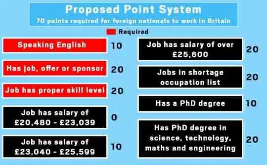 UK new immigration points system January 2021