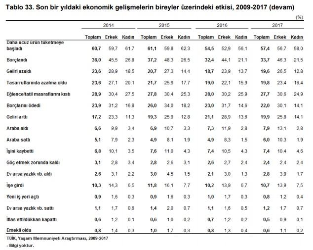 """TÜİK'in Yaşam Memnuniyeti Araştırması Raporunda yer alan """"Son bir yıldaki ekonomik gelişmelerin bireyler üzerindeki etkisi, 2009-2017"""" başlıklı tablo"""