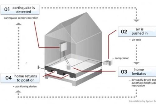 deprem ev hava yastığı projesi