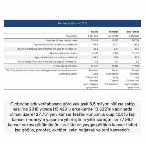 israil kanser istatistikleri