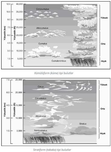kumuluform stratiform bulutlar