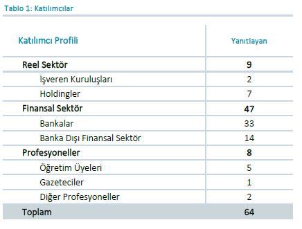 merkez bankası beklenti anketi katılımcıları