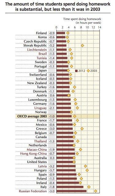 OECD'nin 2003-2012 yılları arasında üye ülke eğitim sistemlerinin ödev yükündeki değişime dair grafiği