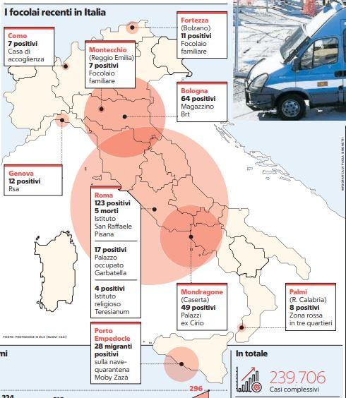 PREOCCUPANO I NUOVI FOCOLAI DI COVID-19 IN ITALIA Oggi il virus sembra diffondersi in particolare sui luoghi di lavoro e nei condomini o ambienti familiari.