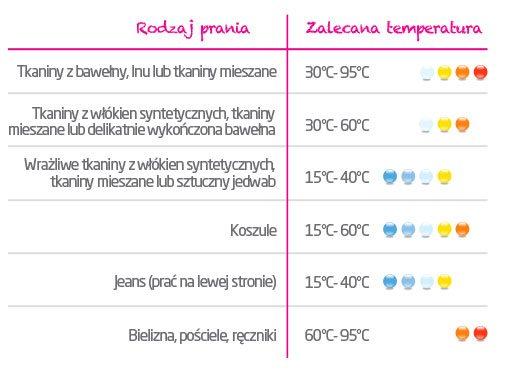 temperatura prania a jego rodzaj