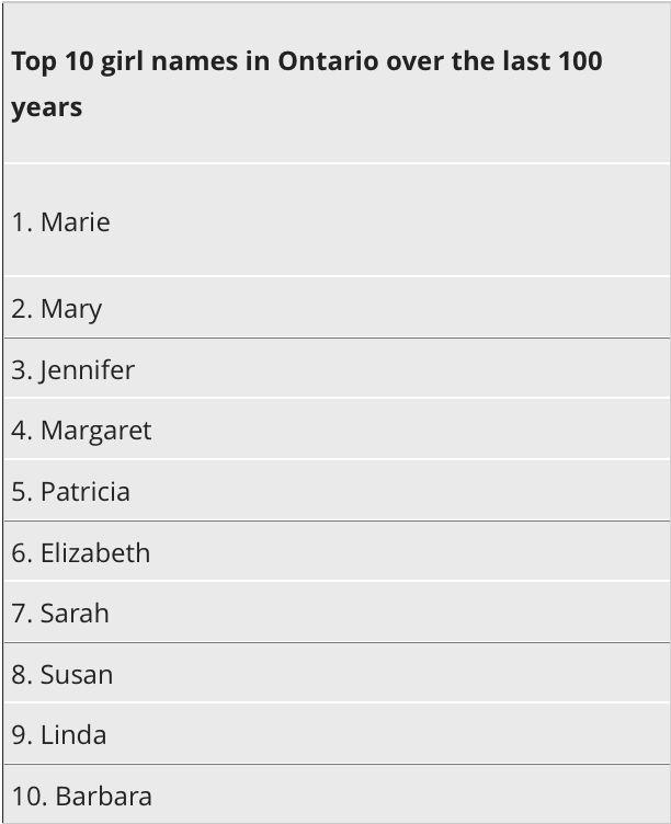 安省100年來最受歡迎英文名字排行榜來了!起名字要走心啊! | 多倫多媽媽部落