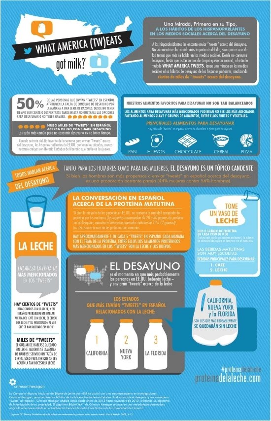 infográfico -leche