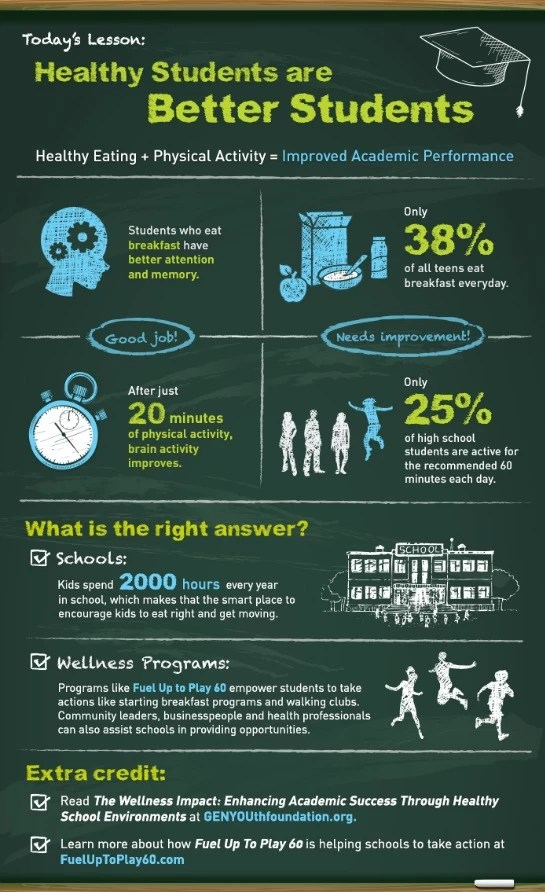 Wellness Infographic - Fuel Up to Play
