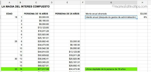 Interés compuesto - mamalatinatips.com
